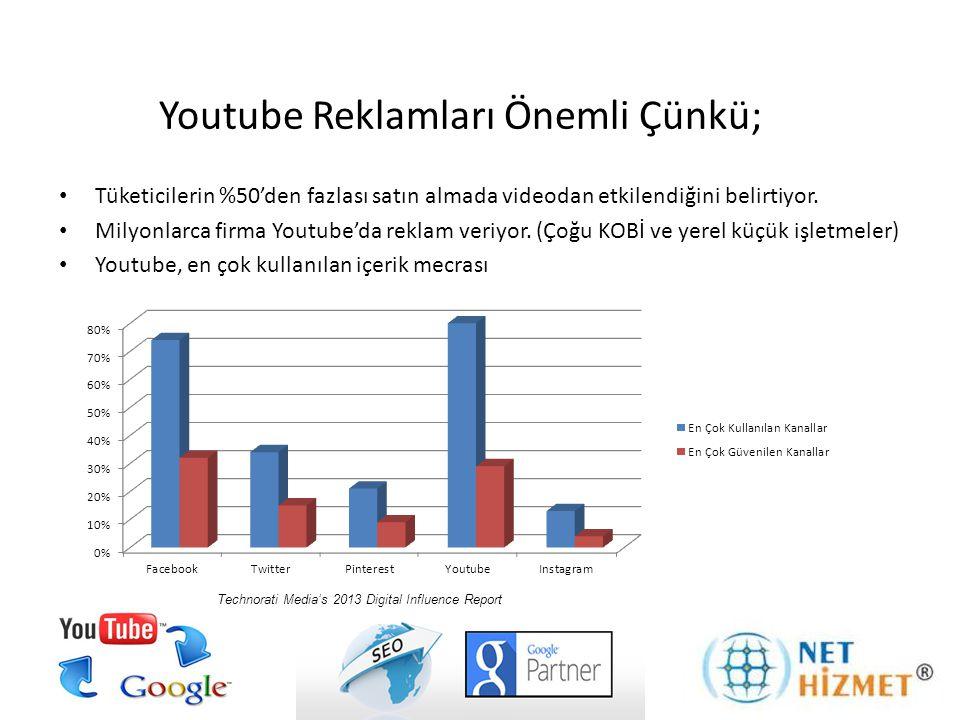 Youtube Reklamları Önemli Çünkü; • Tüketicilerin %50'den fazlası satın almada videodan etkilendiğini belirtiyor. • Milyonlarca firma Youtube'da reklam