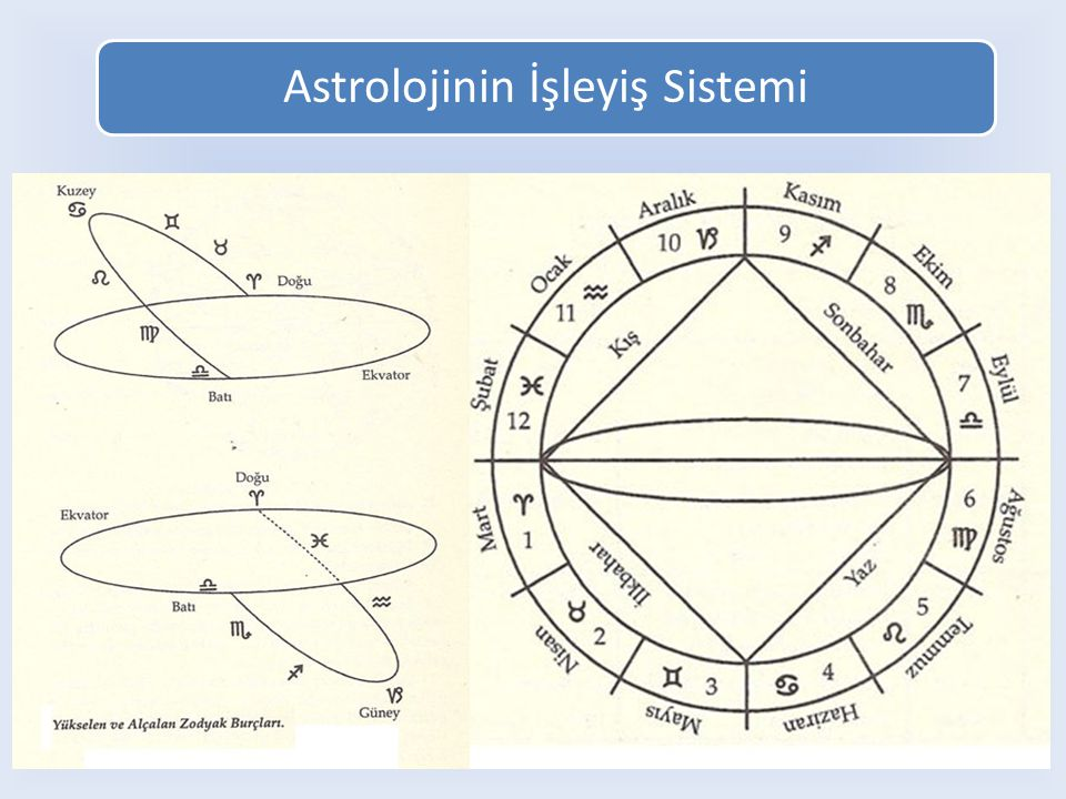 Astrolojinin İşleyiş Sistemi