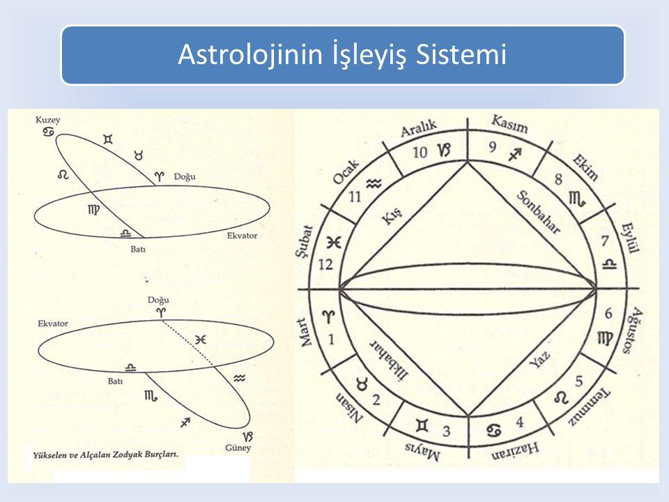 James Wilson, 1816'da A Complete Dictionary of Astrology 'yi yazdı.