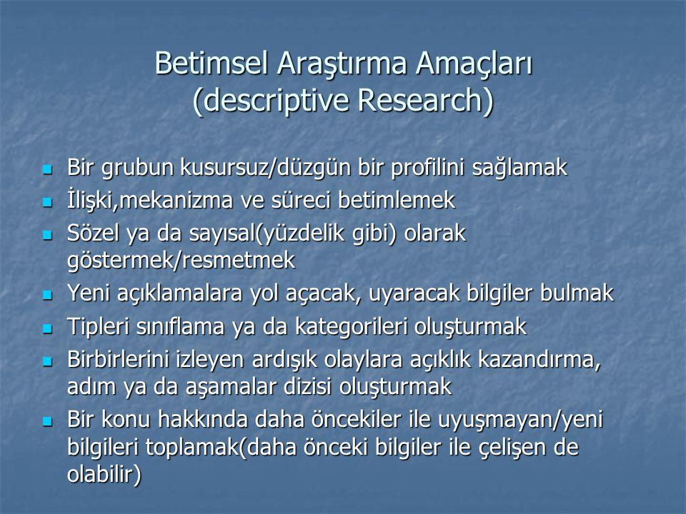 Betimsel Araştırma Amaçları (descriptive Research)  Bir grubun kusursuz/düzgün bir profilini sağlamak  İlişki,mekanizma ve süreci betimlemek  Sözel