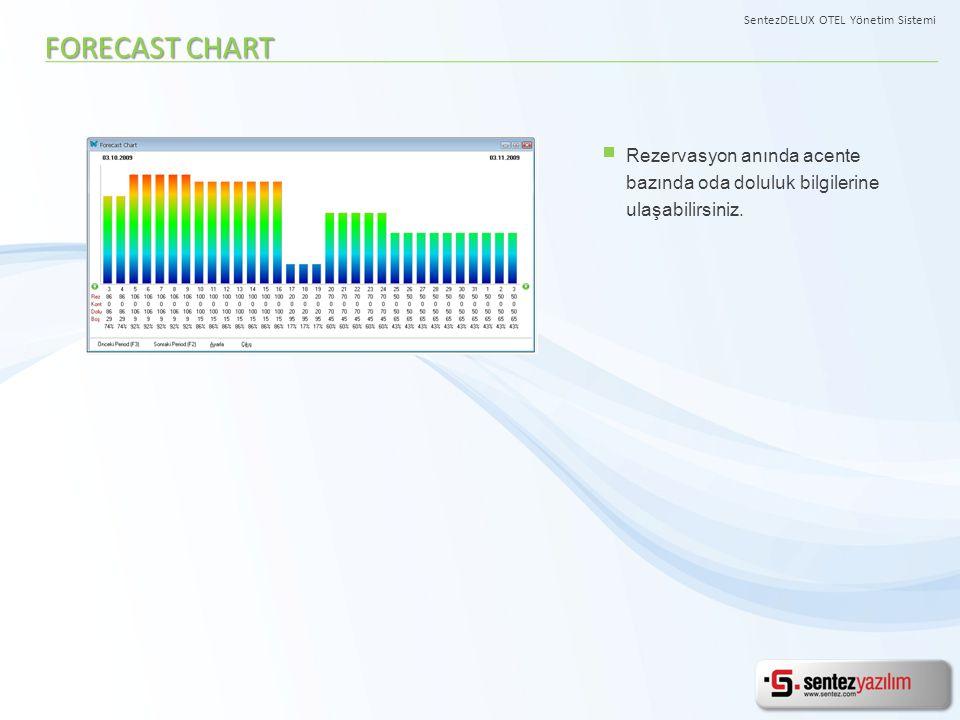 Rezervasyon anında acente bazında oda doluluk bilgilerine ulaşabilirsiniz. FORECAST CHART SentezDELUX OTEL Yönetim Sistemi