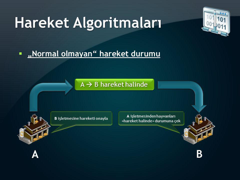 """Hareket Algoritmaları  """"Normal olmayan"""" hareket durumu A  B hareket halinde A B A işletmesinden hayvanları «hareket halinde» durumuna çek B işletmes"""