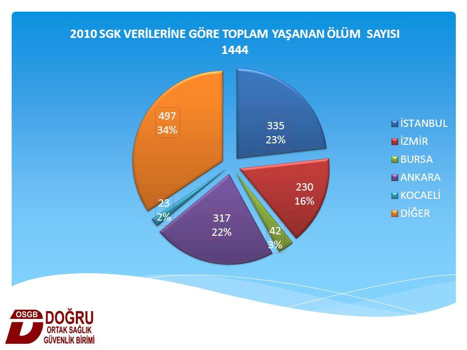 TOPLAM KAYDEDİLEN İŞ KAZASI 62 903 TOPLAM KAYDEDİLEN MESLEK HASTALIĞI 533 KAZA VE HASTALIK SONUCU TOPLAM ÖLÜM 1444 KAZA VE HASTALIK SONUCU TOPLAM SÜREKLİ İŞ GÖREMEZ KİŞİ SAYISI 2085 TOPLAM KAYIP İŞ GÜNÜ SAYISI 12.000.000 KAYIP EKONOMİK DEĞER ?????????????????????????