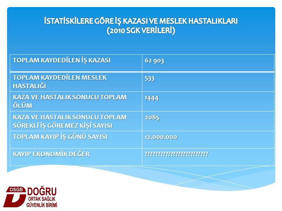 TOPLAM KAYDEDİLEN İŞ KAZASI 62 903 TOPLAM KAYDEDİLEN MESLEK HASTALIĞI 533 KAZA VE HASTALIK SONUCU TOPLAM ÖLÜM 1444 KAZA VE HASTALIK SONUCU TOPLAM SÜRE