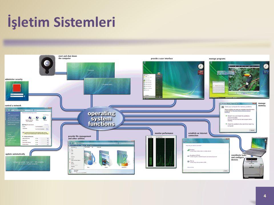 İşletim Sisteminin İşlevleri • Bilgisayar açıldığında veya yeniden başlatıldığındaki işleme önyükleme denir.