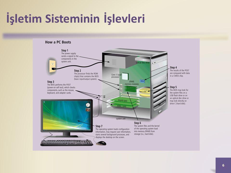 İşletim Sisteminin İşlevleri • Performans monitörü, çeşitli bilgisayar kaynakları ve aygıtlar hakkında bilgiyi değerlendiren ve rapor eden bir programdır.