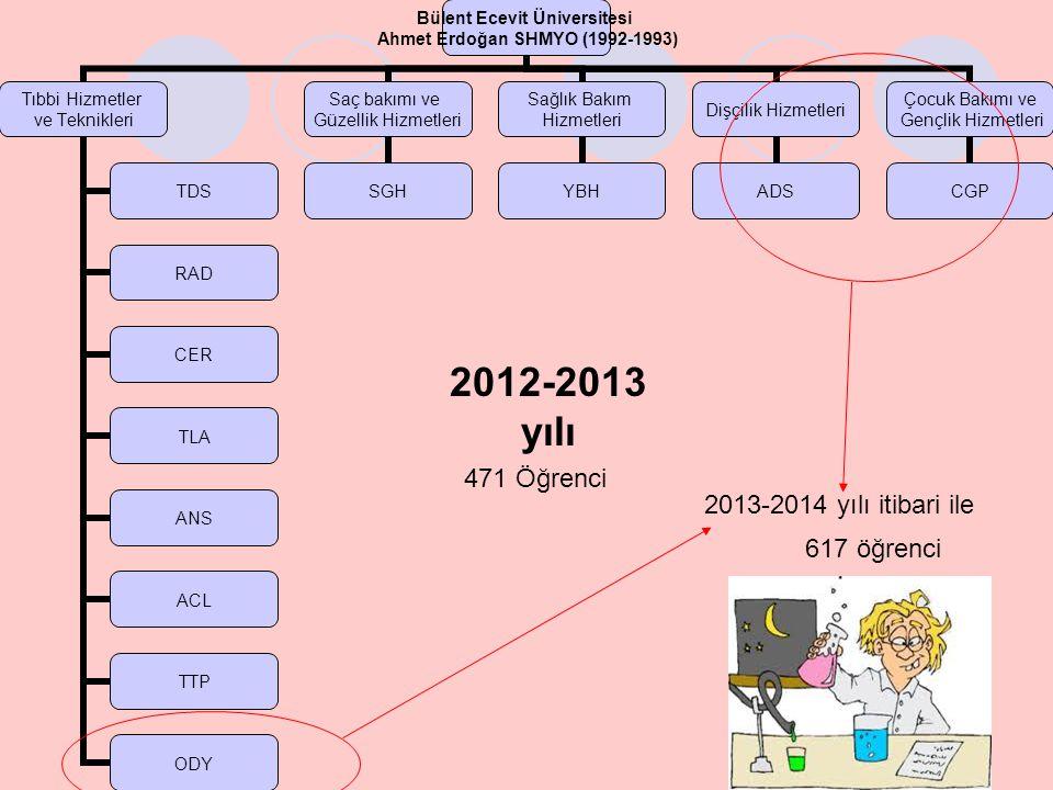 2012-2013 yılı Bülent Ecevit Üniversitesi Ahmet Erdoğan SHMYO (1992-1993) Tıbbi Hizmetler ve Teknikleri TDS RAD CER TLA ANS ACL TTP ODY Saç bakımı ve Güzellik Hizmetleri SGH Sağlık Bakım Hizmetleri YBH Dişçilik Hizmetleri ADS Çocuk Bakımı ve Gençlik Hizmetleri CGP 2013-2014 yılı itibari ile 471 Öğrenci 617 öğrenci