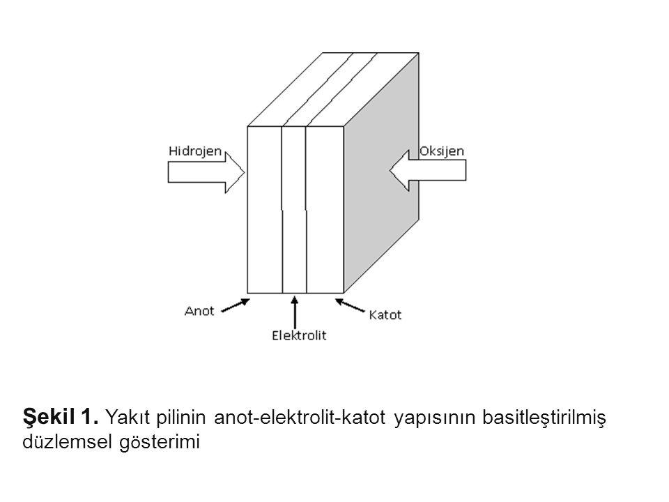 Şekil 1. Yakıt pilinin anot-elektrolit-katot yapısının basitleştirilmiş d ü zlemsel g ö sterimi