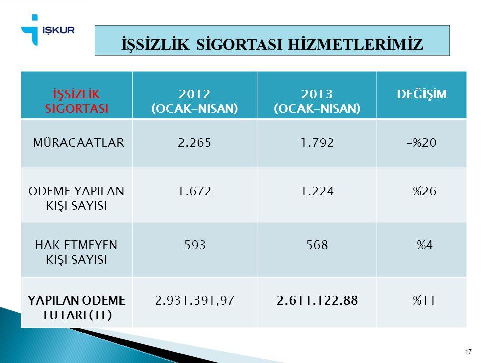 17 İŞSİZLİK SİGORTASI HİZMETLERİMİZ İŞSİZLİK SİGORTASI 2012 (OCAK-NİSAN) 2013 (OCAK-NİSAN) DEĞİŞİM MÜRACAATLAR2.265 1.792-%20 ÖDEME YAPILAN KİŞİ SAYIS