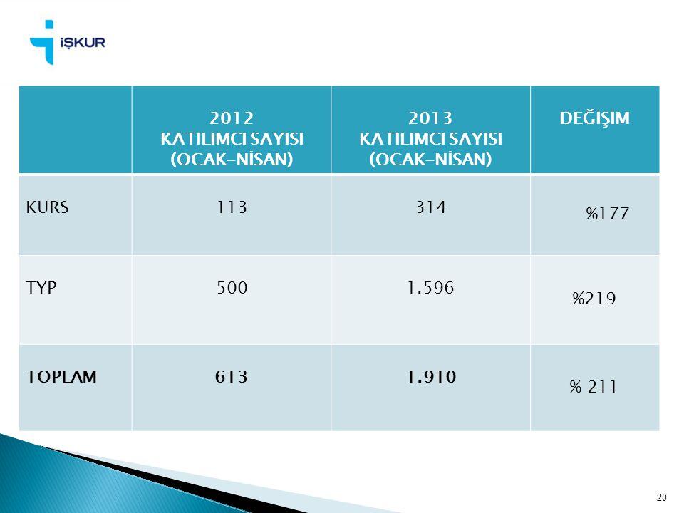 20 2012 KATILIMCI SAYISI (OCAK-NİSAN) 2013 KATILIMCI SAYISI (OCAK-NİSAN) DEĞİŞİM KURS113314 %177 TYP500 1.596 %219 TOPLAM6131.910 % 211