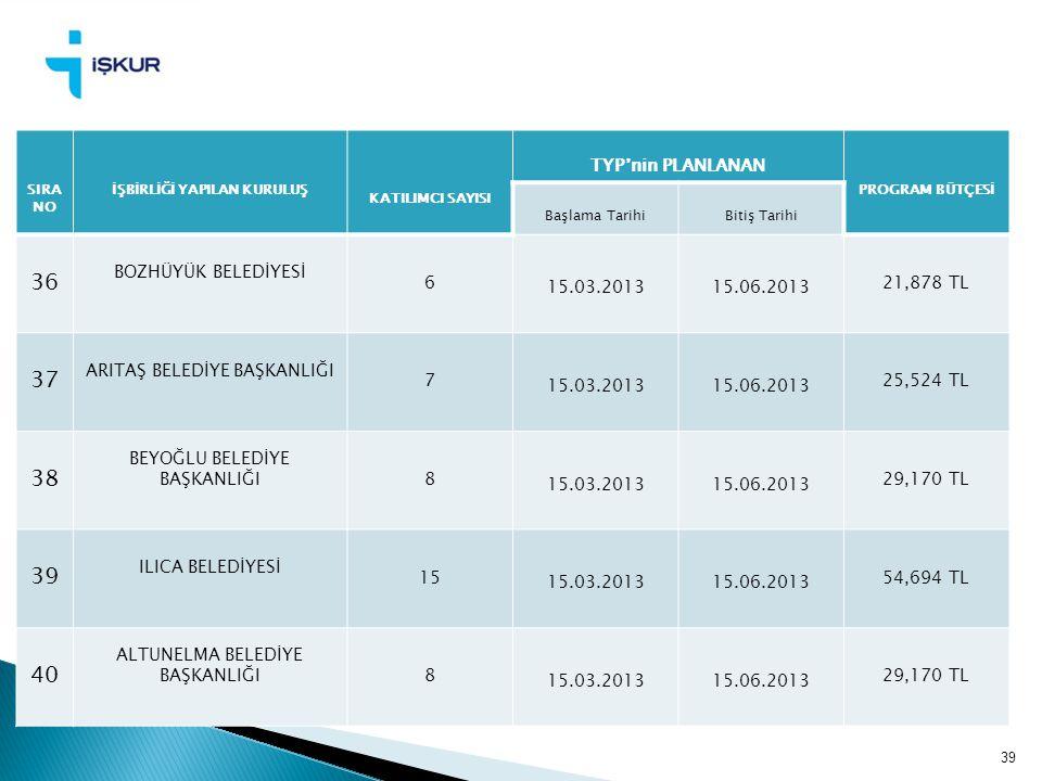 39 SIRA NO İŞBİRLİĞİ YAPILAN KURULUŞ KATILIMCI SAYISI TYP'nin PLANLANAN PROGRAM BÜTÇESİ Başlama TarihiBitiş Tarihi 36 BOZHÜYÜK BELEDİYESİ 6 15.03.2013