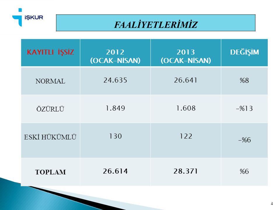 4 FAALİYETLERİMİZ KAYITLI İŞSİZ2012 (OCAK-NİSAN) 2013 (OCAK-NİSAN) DEĞİŞİM NORMAL 24.63526.641%8 ÖZÜRLÜ 1.8491.608-%13 ESKİ HÜKÜMLÜ 130122 -%6 TOPLAM