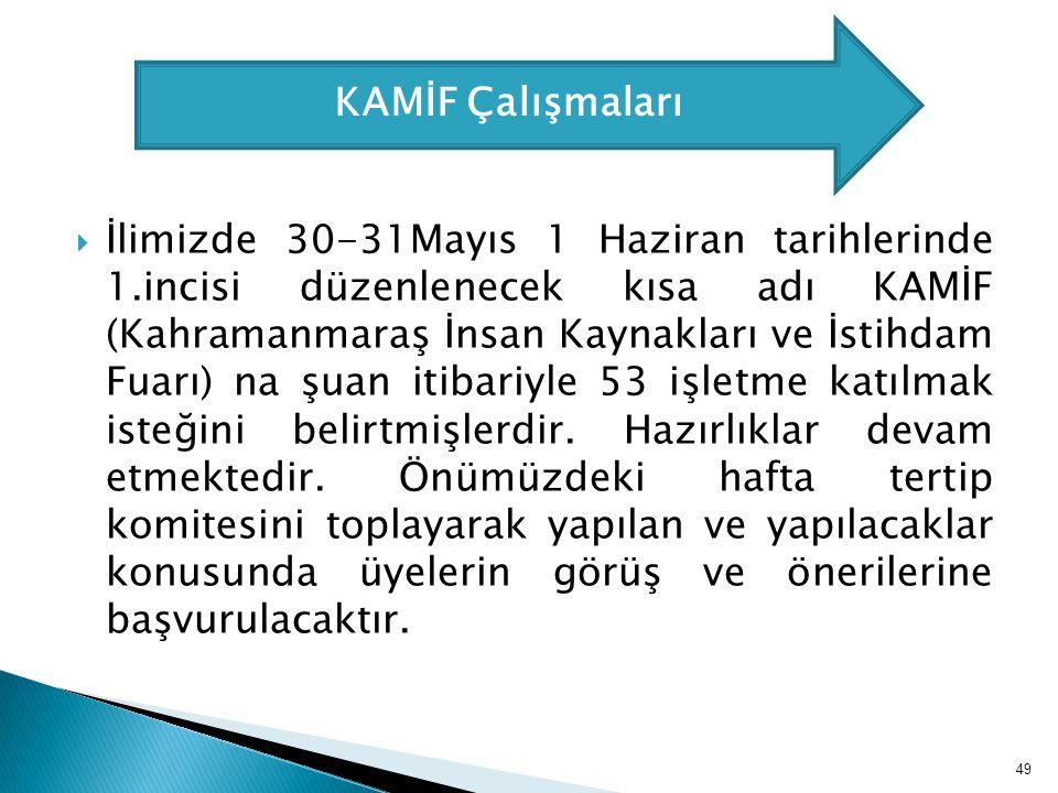  İlimizde 30-31Mayıs 1 Haziran tarihlerinde 1.incisi düzenlenecek kısa adı KAMİF (Kahramanmaraş İnsan Kaynakları ve İstihdam Fuarı) na şuan itibariyl