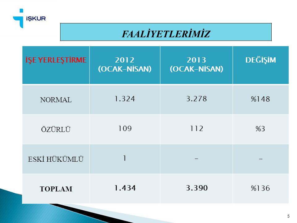 5 FAALİYETLERİMİZ İŞE YERLEŞTİRME2012 (OCAK-NİSAN) 2013 (OCAK-NİSAN) DEĞİŞİM NORMAL 1.3243.278 %148 ÖZÜRLÜ 109112 %3 ESKİ HÜKÜMLÜ 1- - TOPLAM 1.4343.3