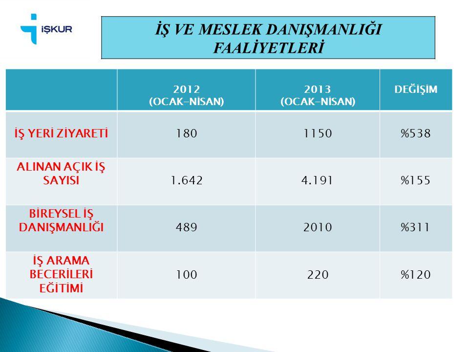 7 İŞ VE MESLEK DANIŞMANLIĞI FAALİYETLERİ 2012 (OCAK-NİSAN) 2013 (OCAK-NİSAN) DEĞİŞİM İŞ YERİ ZİYARETİ1801150%538 ALINAN AÇIK İŞ SAYISI1.6424.191%155 B