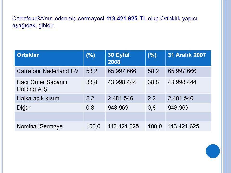 CarrefourSA'nın ödenmiş sermayesi 113.421.625 TL olup Ortaklık yapısı aşağıdaki gibidir. Ortaklar(%)30 Eylül 2008 (%)31 Aralık 2007 Carrefour Nederlan