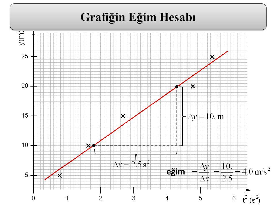 eğim Grafiğin Eğim Hesabı