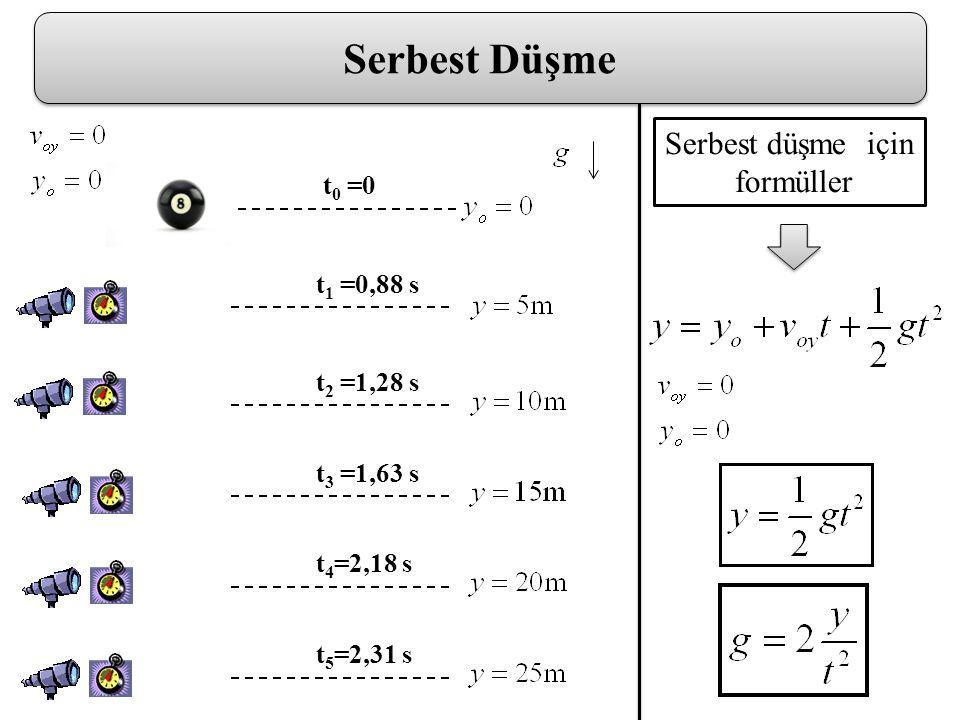 Serbest Düşme t 0 =0 t 1 =0,88 s t 2 =1,28 s t 3 =1,63 s t 4 =2,18 s t 5 =2,31 s Serbest düşme için formüller