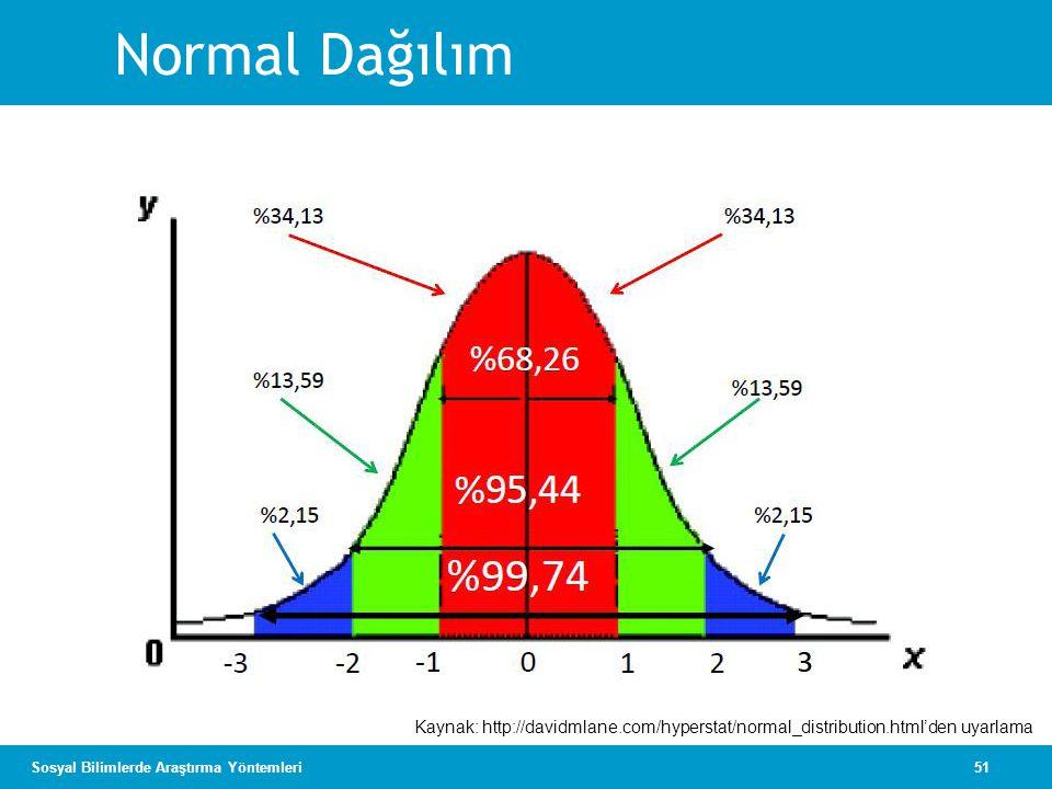 51Sosyal Bilimlerde Araştırma Yöntemleri Normal Dağılım Kaynak: http://davidmlane.com/hyperstat/normal_distribution.html'den uyarlama