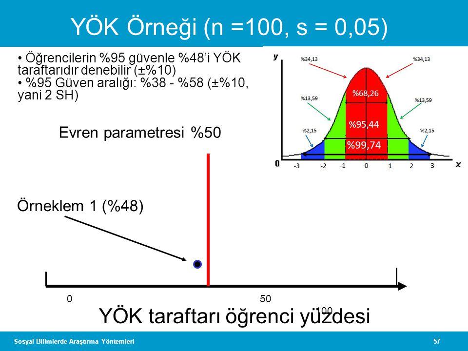 57Sosyal Bilimlerde Araştırma Yöntemleri 050 100 YÖK taraftarı öğrenci yüzdesi Örneklem 1 (%48) Evren parametresi %50 YÖK Örneği (n =100, s = 0,05) •