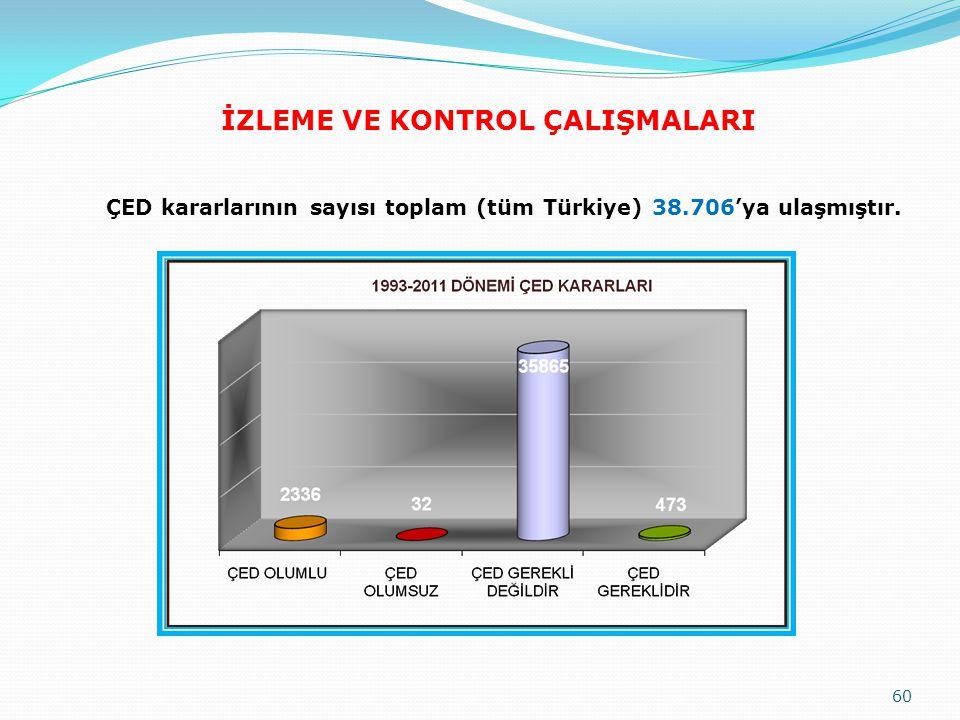 ÇED kararlarının sayısı toplam (tüm Türkiye) 38.706'ya ulaşmıştır. İZLEME VE KONTROL ÇALIŞMALARI 60