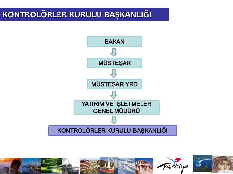  Kültür ve Turizm Bakanlığının 'Merkez Teşkilatı' kapsamında bir birim olup Ankara'da görev yapar.