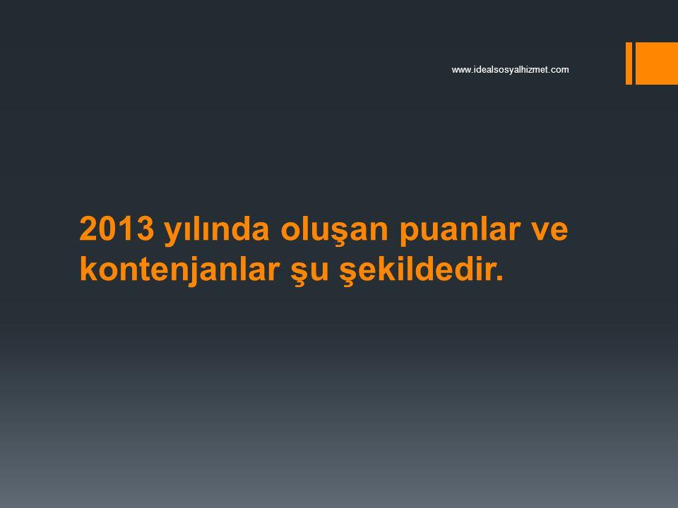 2013 yılında oluşan puanlar ve kontenjanlar şu şekildedir. www.idealsosyalhizmet.com