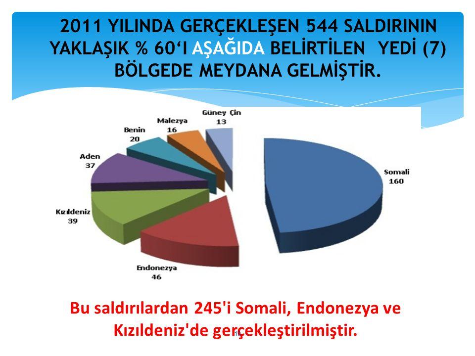 2011 YILINDA GERÇEKLEŞEN 544 SALDIRININ YAKLAŞIK % 60'I AŞAĞIDA BELİRTİLEN YEDİ (7) BÖLGEDE MEYDANA GELMİŞTİR. Bu saldırılardan 245'i Somali, Endonezy