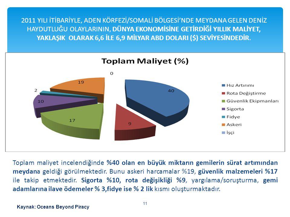 Toplam maliyet incelendiğinde %40 olan en büyük miktarın gemilerin sürat artımından meydana geldiği görülmektedir. Bunu askeri harcamalar %19, güvenli