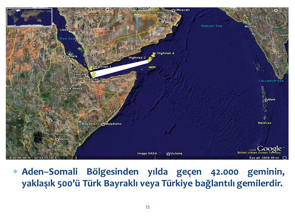  Aden–Somali Bölgesinden yılda geçen 42.000 geminin, yaklaşık 500'ü Türk Bayraklı veya Türkiye bağlantılı gemilerdir. 15