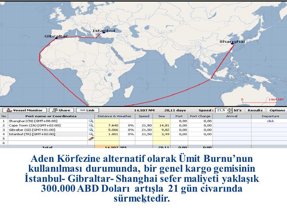 Aden Körfezine alternatif olarak Ümit Burnu'nun kullanılması durumunda, bir genel kargo gemisinin İstanbul- Gibraltar- Shanghai sefer maliyeti yaklaşı