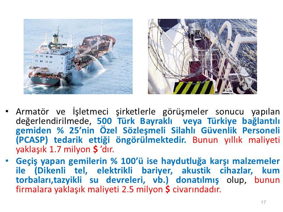 • Armatör ve İşletmeci şirketlerle görüşmeler sonucu yapılan değerlendirilmede, 500 Türk Bayraklı veya Türkiye bağlantılı gemiden % 25'nin Özel Sözleş