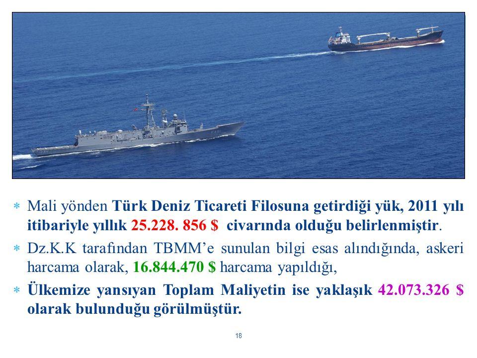  Mali yönden Türk Deniz Ticareti Filosuna getirdiği yük, 2011 yılı itibariyle yıllık 25.228. 856 $ civarında olduğu belirlenmiştir.  Dz.K.K tarafınd