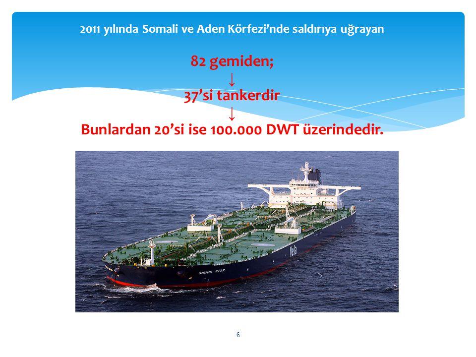 2011 yılında Somali ve Aden Körfezi'nde saldırıya uğrayan 82 gemiden; ↓ 37'si tankerdir ↓ Bunlardan 20'si ise 100.000 DWT üzerindedir. 6