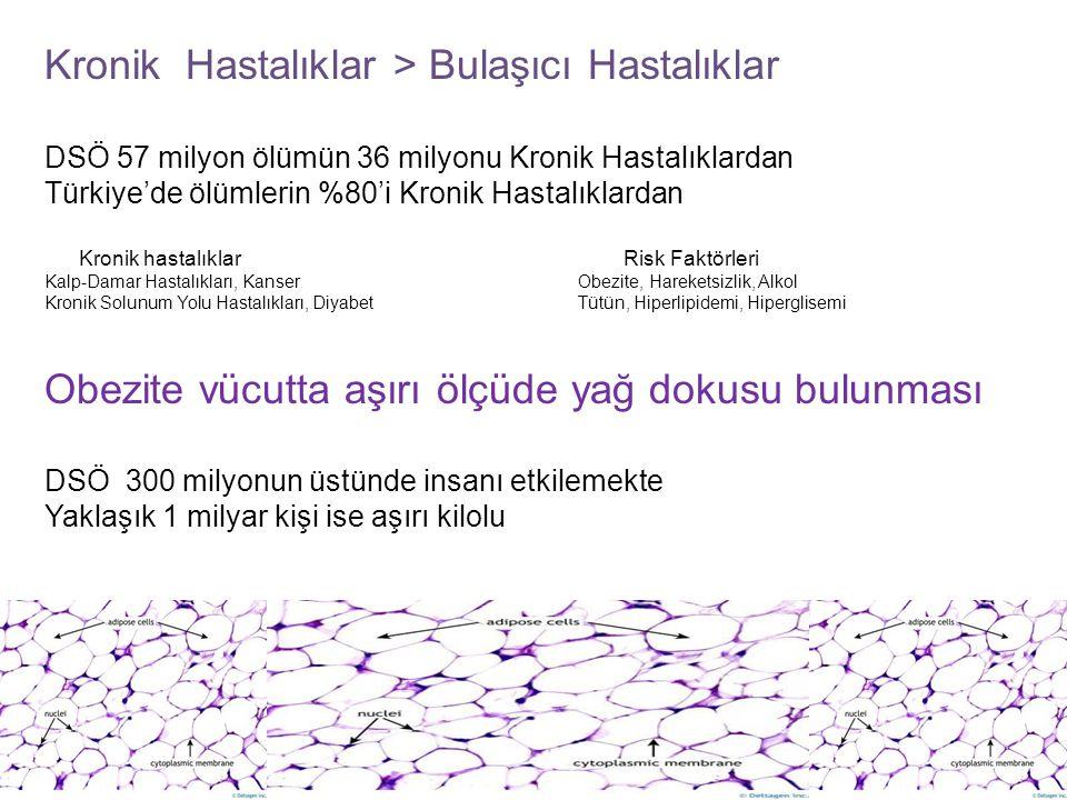 Kronik Hastalıklar > Bulaşıcı Hastalıklar DSÖ 57 milyon ölümün 36 milyonu Kronik Hastalıklardan Türkiye'de ölümlerin %80'i Kronik Hastalıklardan Kroni