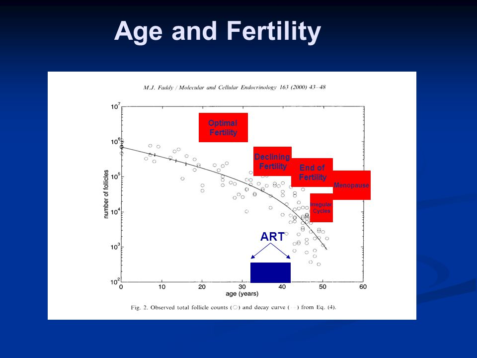 Age and Fertility Optimal Fertility Declining Fertility Menopause End of Fertility Irregular Cycles ART