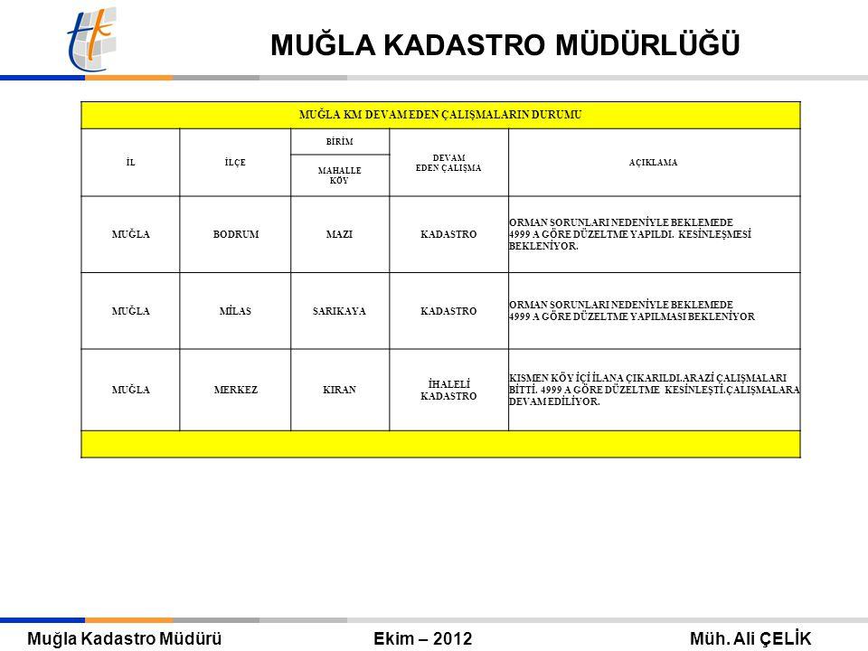 Tapu ve Kadastro Genel Müdürü Eylül 2010 – ANKARA Mehmet Zeki ADLI TAPU VE KADASTRO GENEL MÜDÜRLÜĞÜ Muğla Kadastro Müdürü Ekim – 2012 Müh.