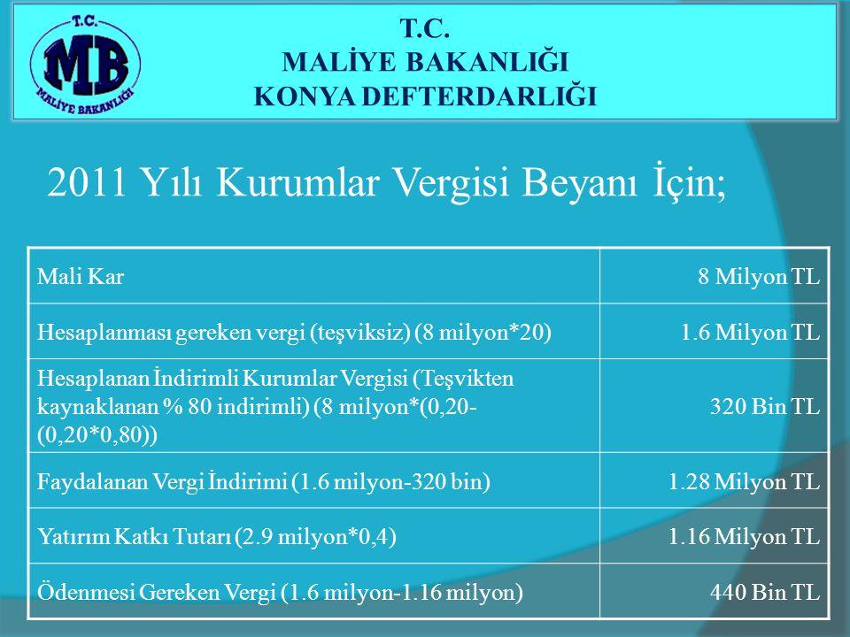 2011 Yılı Kurumlar Vergisi Beyanı İçin; Mali Kar8 Milyon TL Hesaplanması gereken vergi (teşviksiz) (8 milyon*20)1.6 Milyon TL Hesaplanan İndirimli Kur