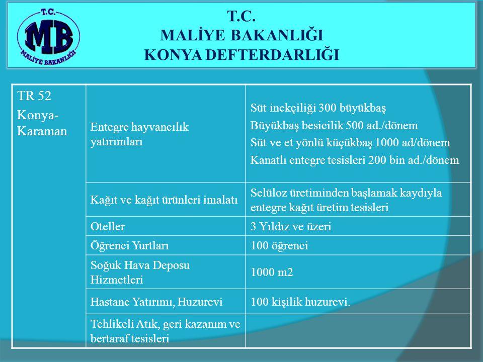 TR 52 Konya- Karaman Entegre hayvancılık yatırımları Süt inekçiliği 300 büyükbaş Büyükbaş besicilik 500 ad./dönem Süt ve et yönlü küçükbaş 1000 ad/dön