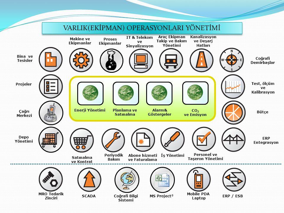 Coğrafi Demirbaşlar Bina ve Tesisler Makine ve Ekipmanlar Proses Ekipmanlar IT & Telekom ve Sinyalizasyon Araç Ekipman Takip ve Bakım Yönetimi Kanalizasyon ve Deşarj Hatları Demirbaş & Altyapılar Test, ölçüm ve Kalibrasyon Bütçe ERP Entegrasyon Çağrı Merkezi Projeler Depo Yönetimi Satınalma ve Kontrat Periyodik Bakım Abone hizmeti ve Faturalama İş Yönetimi Personel ve Taşeron Yönetimi Operasyon & Analizler MRO Tedarik Zinciri SCADA Mobile PDA Laptop ERP / ESBMS Project ® Coğrafi Bilgi Sistemi Enerji YönetimiPlanlama ve Satınalma Alarm& Göstergeler CO 2 ve Emisyon VARLIK(EKİPMAN) OPERASYONLARI YÖNETİMİ