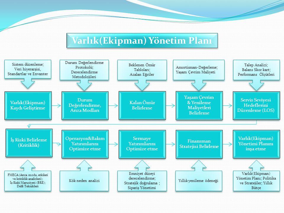 Varlık(Ekipman) Kaydı Geliştirme Durum Değerlendirme, Arıza Modları Kalan Ömür Belirleme Yaşam Çevrim & Yenileme Maliyetleri Belirleme Servis Seviyesi Hedeflerini Düzenleme (LOS) İş Riski Belirleme (Kritiklik) Operasyon&Bakım Yatırımlarını Optimize etme Sermaye Yatırımlarını Optimize etme Finansman Stratejisi Belirleme Varlık(Ekipman) Yönetimi Planını inşa etme Sistem düzenleme; Veri hiyerarşisi, Standartlar ve Envanter Durum Değerlendirme Protokolü; Derecelendirme Metodolojileri Beklenen Ömür Tabloları; Azalan Eğriler Amortisman-Değerleme; Yaşam Çevrim Maliyeti Talep Analizi; Balans Skor kart; Performans Ölçütleri FMECA (Arıza modu, etkileri ve kritiklik analizleri); İş Riski Maruziyeti (BRE); Delfi Teknikleri Kök neden analizi Emniyet düzeyi derecelendirme; Stratejik doğrulama ; Sipariş Yönetimi Yıllık yenileme ödeneği Varlık(Ekipman) Yönetim Planı; Politika ve Stratejiler; Yıllık Bütçe Varlık(Ekipman) Yönetim Planı