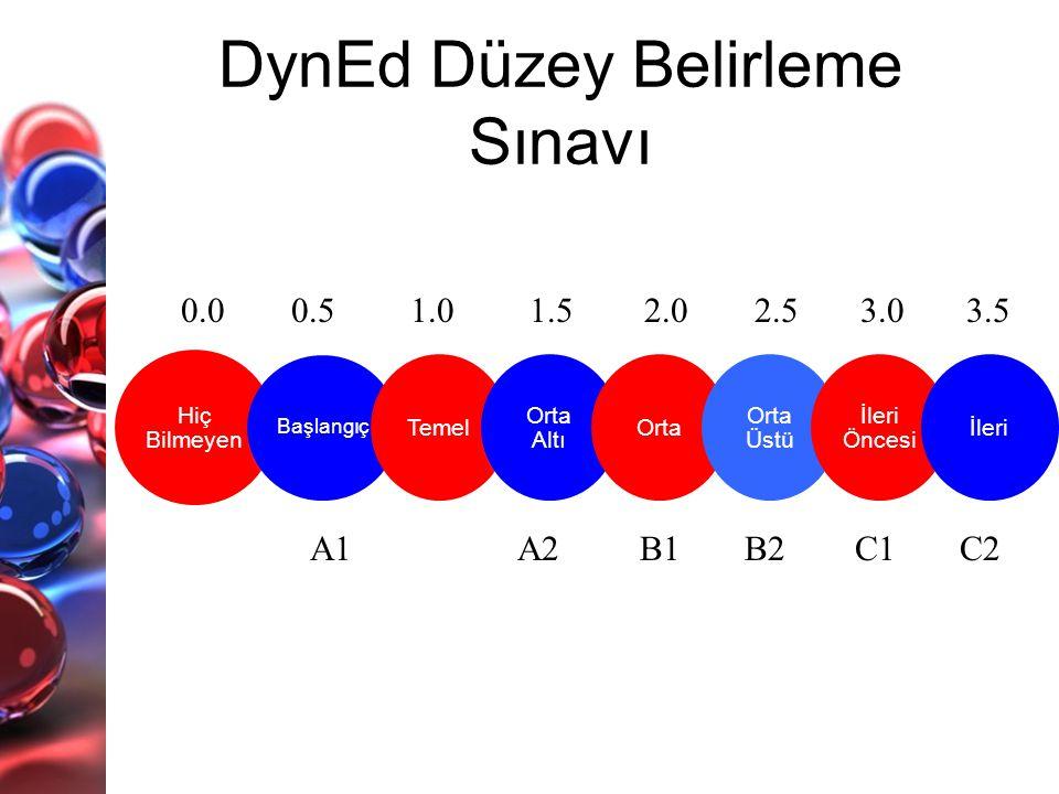 Hiç Bilmeyen Başlangıç Temel Orta Altı Orta Orta Üstü İleri Öncesi İleri DynEd Düzey Belirleme Sınavı 0.50.01.01.52.02.53.03.5 A1A2B1B2C1C2