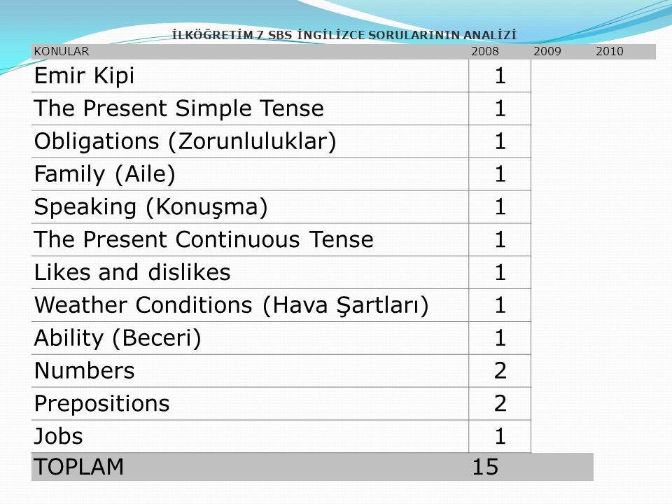 İLKÖĞRETİM 7 SBS İNGİLİZCE SORULARININ ANALİZİ KONULAR200820092010 Emir Kipi1 The Present Simple Tense1 Obligations (Zorunluluklar)1 Family (Aile)1 Speaking (Konuşma)1 The Present Continuous Tense1 Likes and dislikes1 Weather Conditions (Hava Şartları)1 Ability (Beceri)1 Numbers2 Prepositions2 Jobs1 TOPLAM15