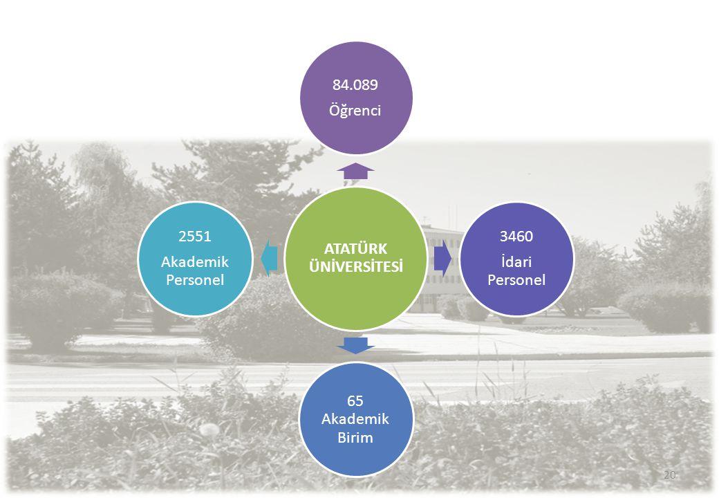 ATATÜRK ÜNİVERSİTESİ 84.089 Öğrenci 3460 İdari Personel 65 Akademik Birim 2551 Akademik Personel 20