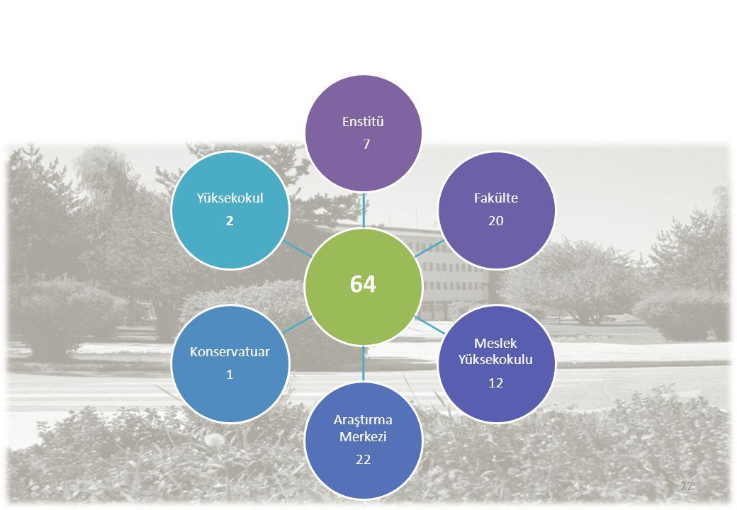 22 64 Enstitü 7 Fakülte 20 Meslek Yüksekokulu 12 Araştırma Merkezi 22 Konservatuar 1 Yüksekokul 2