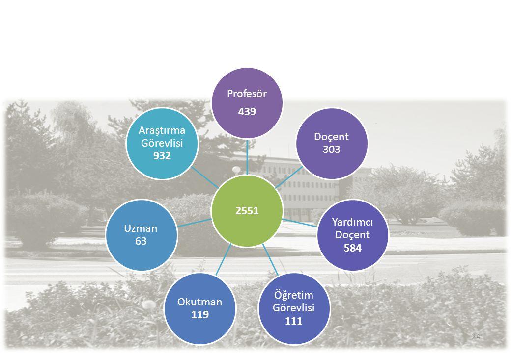 2551 Profesör 439 Doçent 303 Yardımcı Doçent 584 Öğretim Görevlisi 111 Okutman 119 Uzman 63 Araştırma Görevlisi 932 24