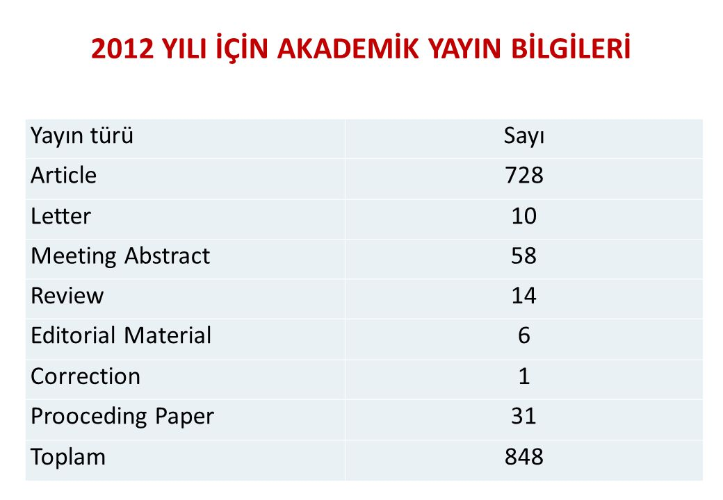 27 Yayın türüSayı Article728 Letter10 Meeting Abstract58 Review1414 Editorial Material6 Correction1 Prooceding Paper31 Toplam848 2012 YILI İÇİN AKADEM