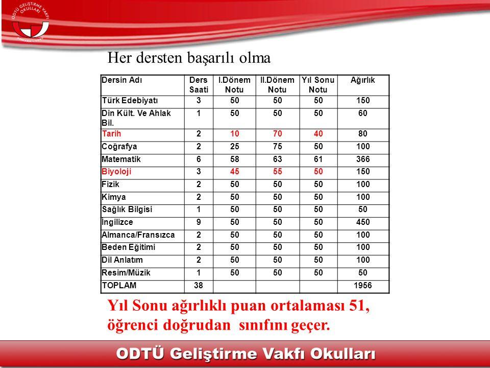 Her dersten başarılı olma Dersin AdıDers Saati I.Dönem Notu II.Dönem Notu Yıl Sonu Notu Ağırlık Türk Edebiyatı350 150 Din Kült.