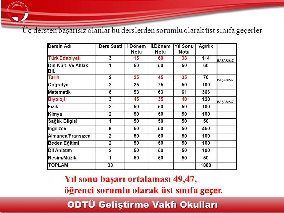 Dersin AdıDers SaatiI.Dönem Notu II.Dönem Notu Yıl Sonu Notu Ağırlık Türk Edebiyatı3156038114 BAŞARISIZ Din Kült.