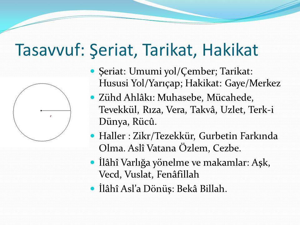 Tasavvuf: Şeriat, Tarikat, Hakikat  Şeriat: Umumi yol/Çember; Tarikat: Hususi Yol/Yarıçap; Hakikat: Gaye/Merkez  Zühd Ahlâkı: Muhasebe, Mücahede, Te